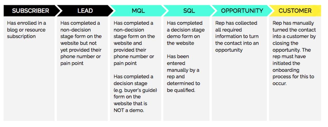 mql, sql, marketing, sales, lead, digital marketing, advertising, customer, forms, website, subscription