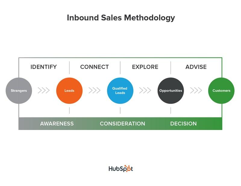 Inbound Sales - Identify Connect Explore Advise