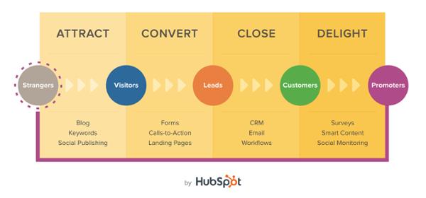 Inbound Marketing - Attract Convert Close Delight