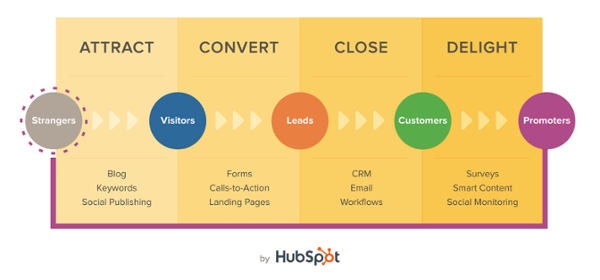Inbound Marketing - Attract Convert Close Delight